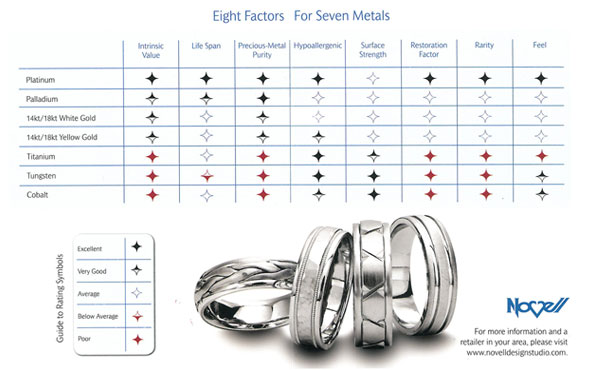 Choosing the right metal for wedding rings