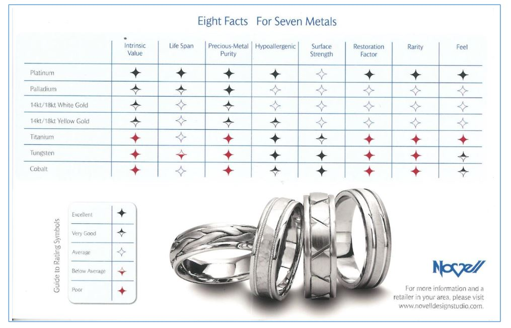 Metal chart - easily compare popular metals for jewelry.